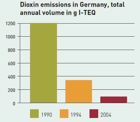 Dioxin emissions have plummeted since the 1980s, in Germany and the rest of Europe.