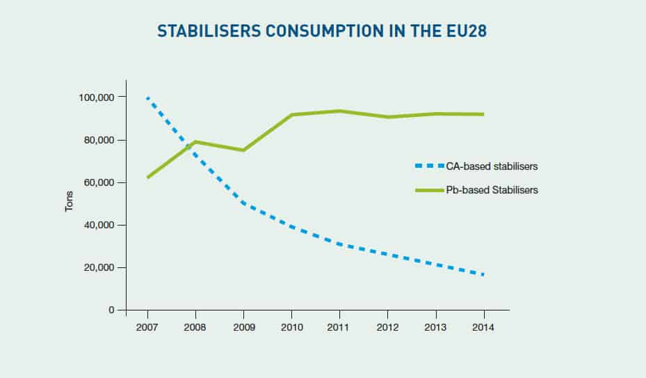 Lead-based stabilisers are steadily being replaced by calcium-based stabilisers, and their substitution should be completed by the end of 2015. Cadmium has been phased out since 2001.