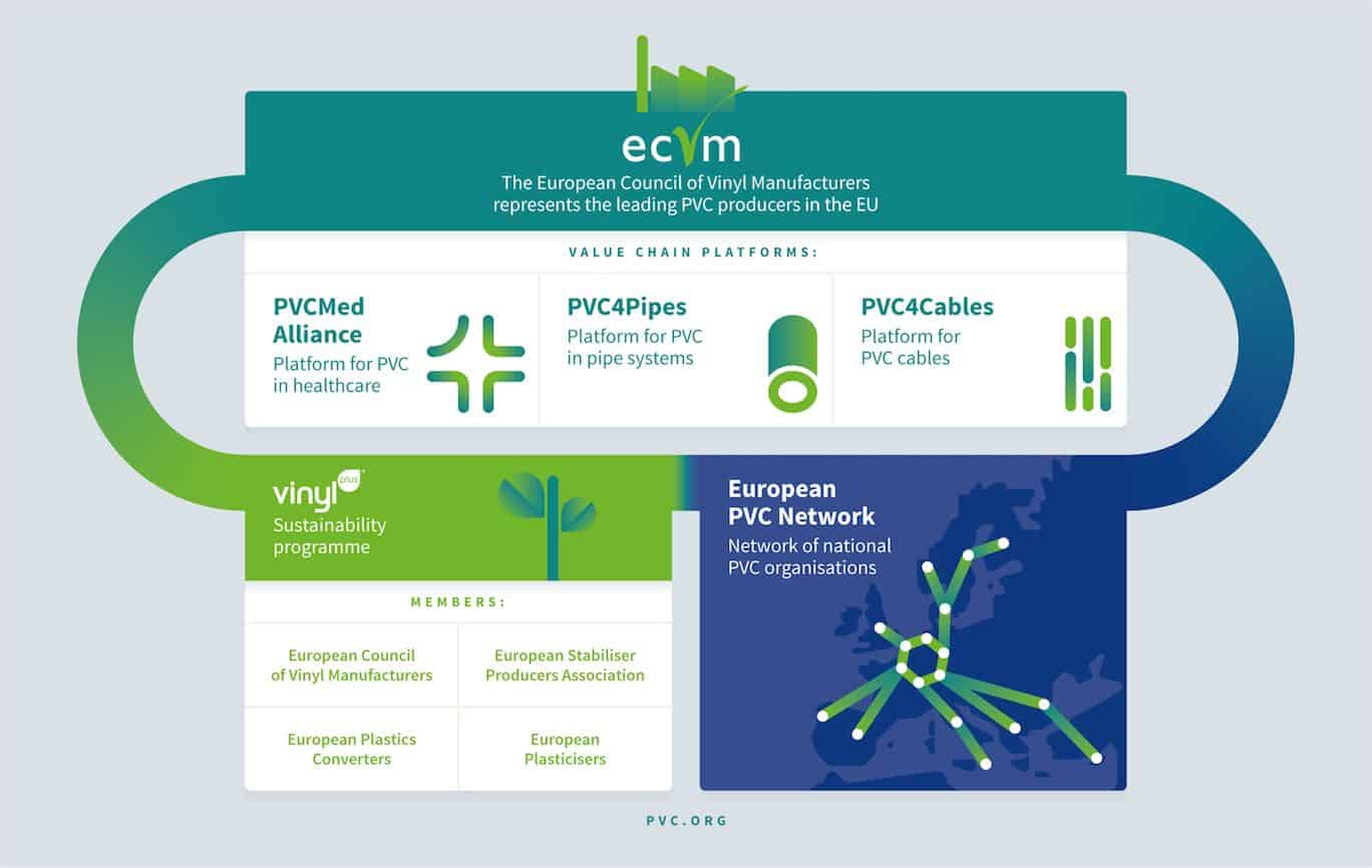 About us - Organisation chart of the European PVC industry