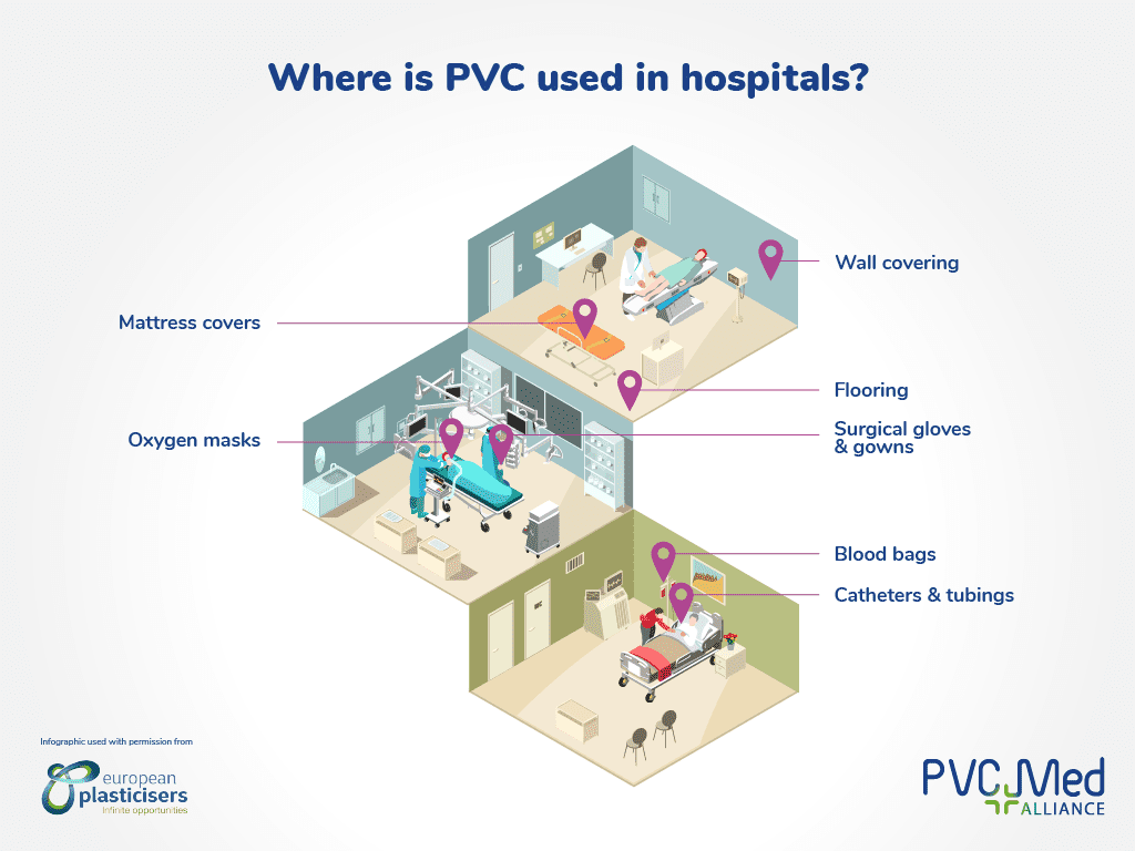 Where is PVC used in hospitals infographic