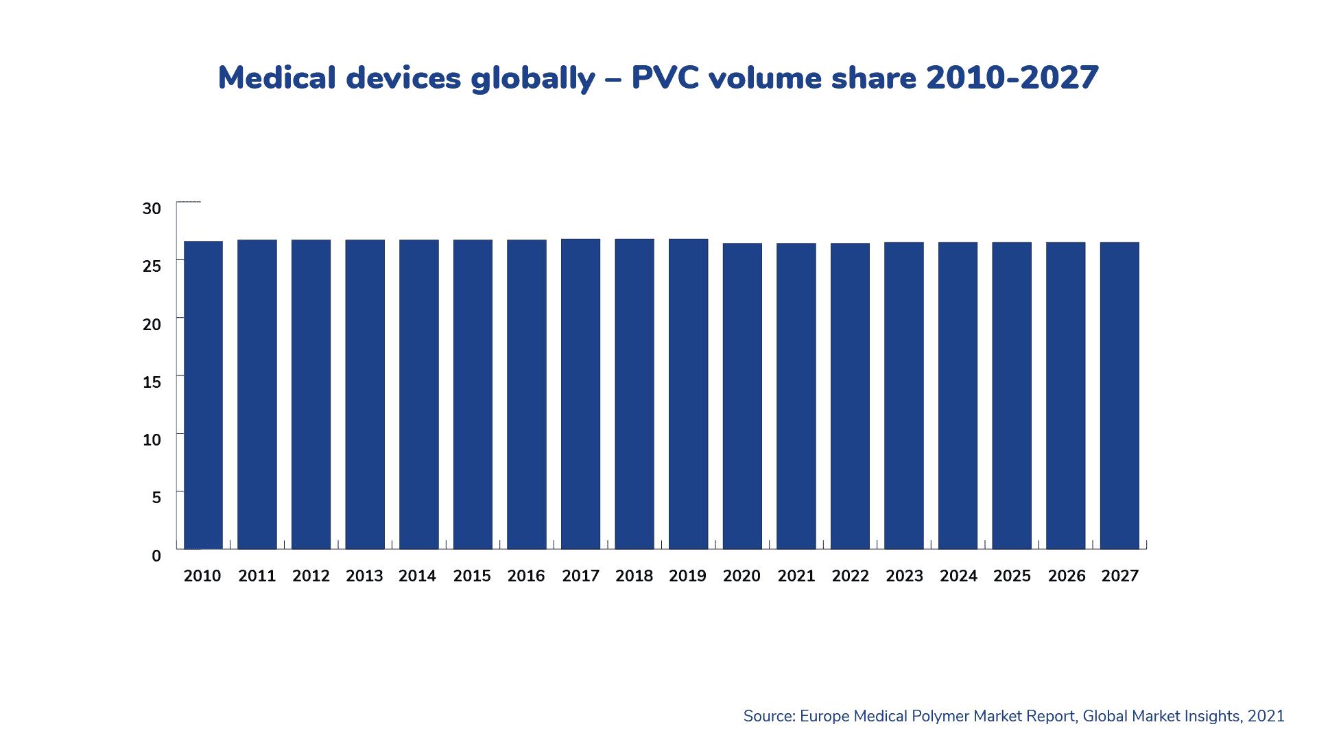 pvc_2010-2027_global