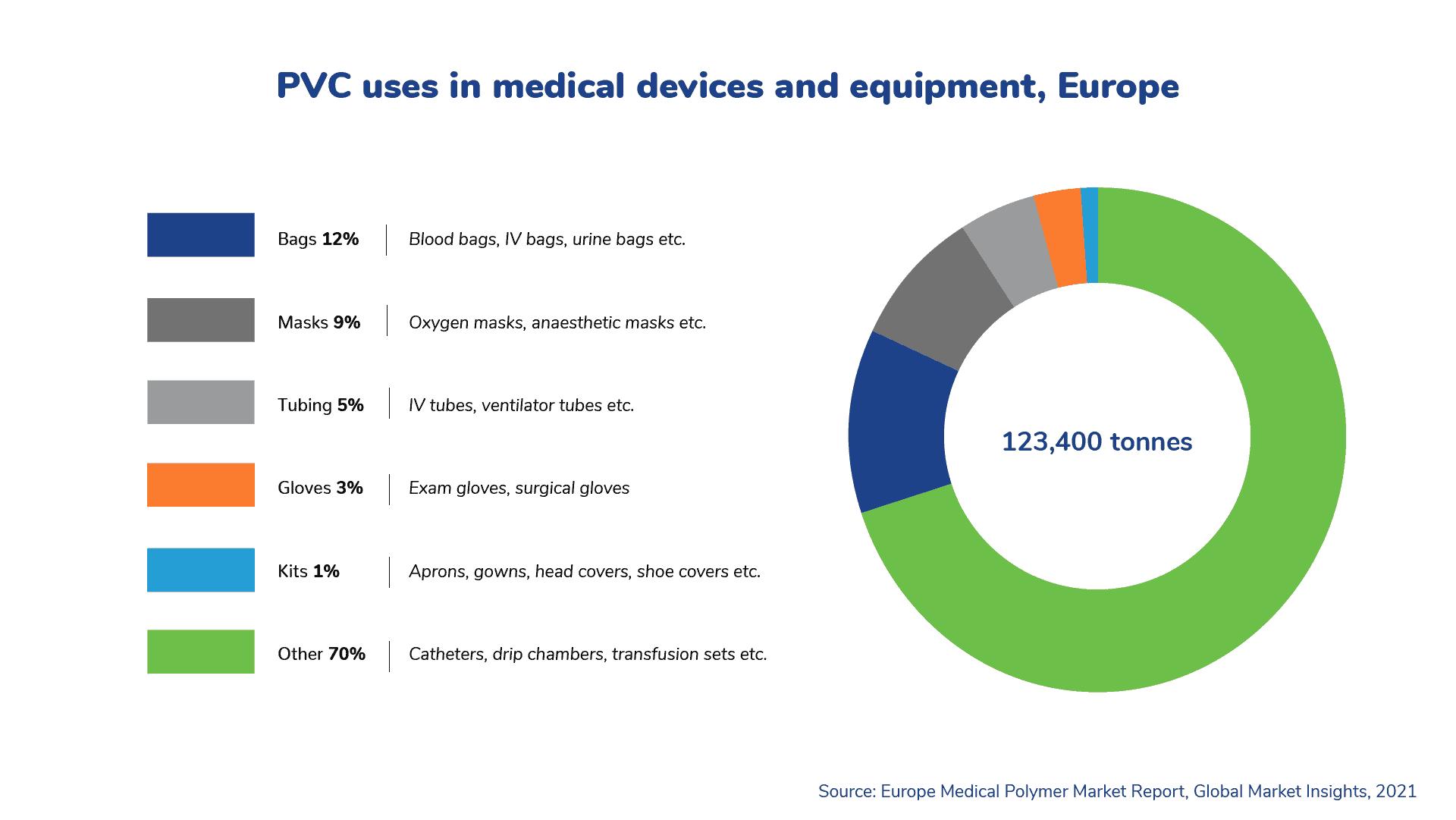 pvc_uses_medical